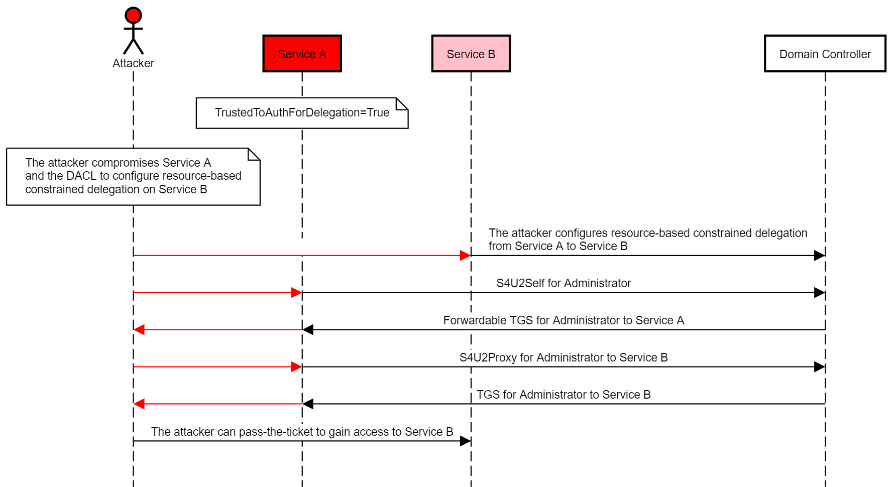 wagging the dog abusing resource based constrained delegation tothe following diagram illustrates this abuse case