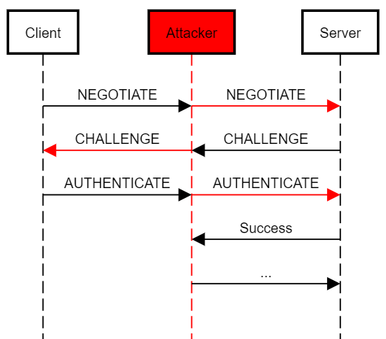 Wagging the Dog: Abusing Resource-Based Constrained Delegation to